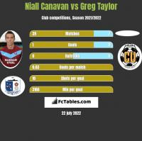 Niall Canavan vs Greg Taylor h2h player stats