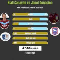 Niall Canavan vs Janoi Donacien h2h player stats