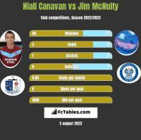 Niall Canavan vs Jim McNulty h2h player stats