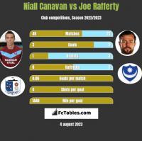 Niall Canavan vs Joe Rafferty h2h player stats