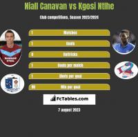 Niall Canavan vs Kgosi Ntlhe h2h player stats