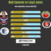 Niall Canavan vs Lloyd Jones h2h player stats