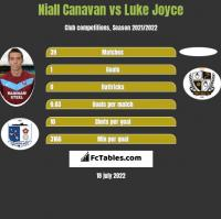 Niall Canavan vs Luke Joyce h2h player stats