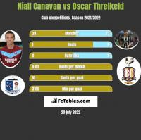 Niall Canavan vs Oscar Threlkeld h2h player stats