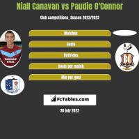 Niall Canavan vs Paudie O'Connor h2h player stats