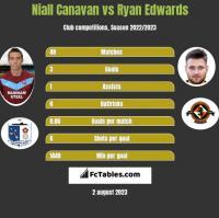 Niall Canavan vs Ryan Edwards h2h player stats