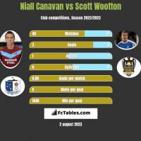 Niall Canavan vs Scott Wootton h2h player stats