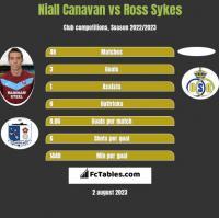 Niall Canavan vs Ross Sykes h2h player stats