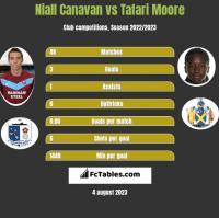 Niall Canavan vs Tafari Moore h2h player stats