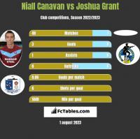 Niall Canavan vs Joshua Grant h2h player stats