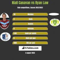 Niall Canavan vs Ryan Law h2h player stats