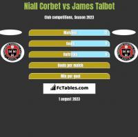 Niall Corbet vs James Talbot h2h player stats