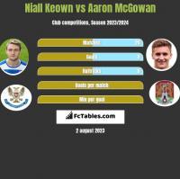 Niall Keown vs Aaron McGowan h2h player stats