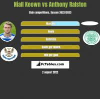 Niall Keown vs Anthony Ralston h2h player stats