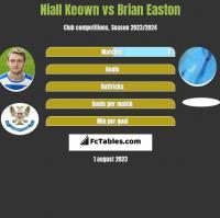 Niall Keown vs Brian Easton h2h player stats