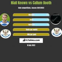 Niall Keown vs Callum Booth h2h player stats