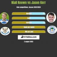 Niall Keown vs Jason Kerr h2h player stats