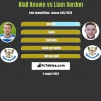 Niall Keown vs Liam Gordon h2h player stats