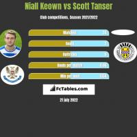 Niall Keown vs Scott Tanser h2h player stats