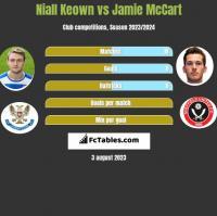 Niall Keown vs Jamie McCart h2h player stats