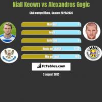 Niall Keown vs Alexandros Gogic h2h player stats