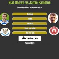 Niall Keown vs Jamie Hamilton h2h player stats