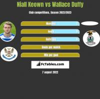 Niall Keown vs Wallace Duffy h2h player stats