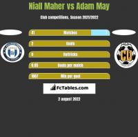 Niall Maher vs Adam May h2h player stats