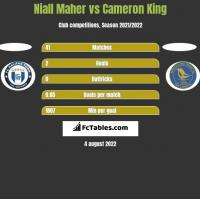 Niall Maher vs Cameron King h2h player stats