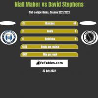 Niall Maher vs David Stephens h2h player stats