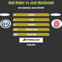 Niall Maher vs Josh MacDonald h2h player stats
