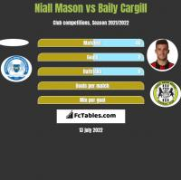 Niall Mason vs Baily Cargill h2h player stats