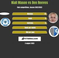 Niall Mason vs Ben Reeves h2h player stats