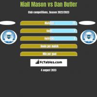 Niall Mason vs Dan Butler h2h player stats