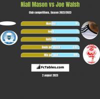 Niall Mason vs Joe Walsh h2h player stats