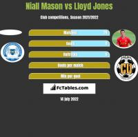 Niall Mason vs Lloyd Jones h2h player stats