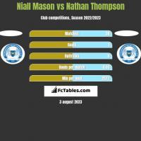 Niall Mason vs Nathan Thompson h2h player stats