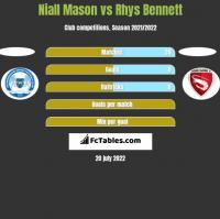 Niall Mason vs Rhys Bennett h2h player stats