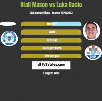 Niall Mason vs Luka Racic h2h player stats