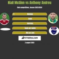 Niall McGinn vs Anthony Andreu h2h player stats