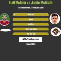 Niall McGinn vs Jamie McGrath h2h player stats