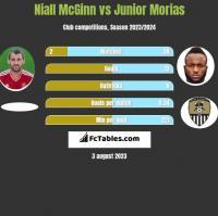Niall McGinn vs Junior Morias h2h player stats