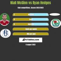 Niall McGinn vs Ryan Hedges h2h player stats