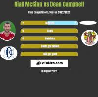 Niall McGinn vs Dean Campbell h2h player stats