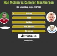 Niall McGinn vs Cameron MacPherson h2h player stats