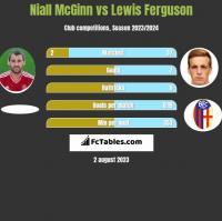 Niall McGinn vs Lewis Ferguson h2h player stats