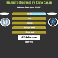 Nicandro Breeveld vs Carlo Casap h2h player stats