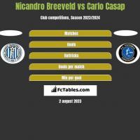 Nicandro Breeveld vs Carlo Casap h2h player stats
