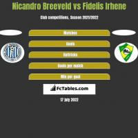Nicandro Breeveld vs Fidelis Irhene h2h player stats