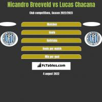 Nicandro Breeveld vs Lucas Chacana h2h player stats